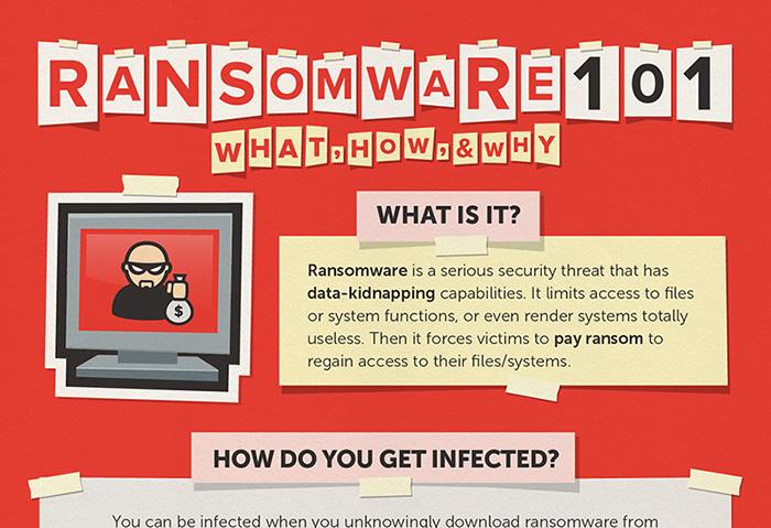 Ransomware 101